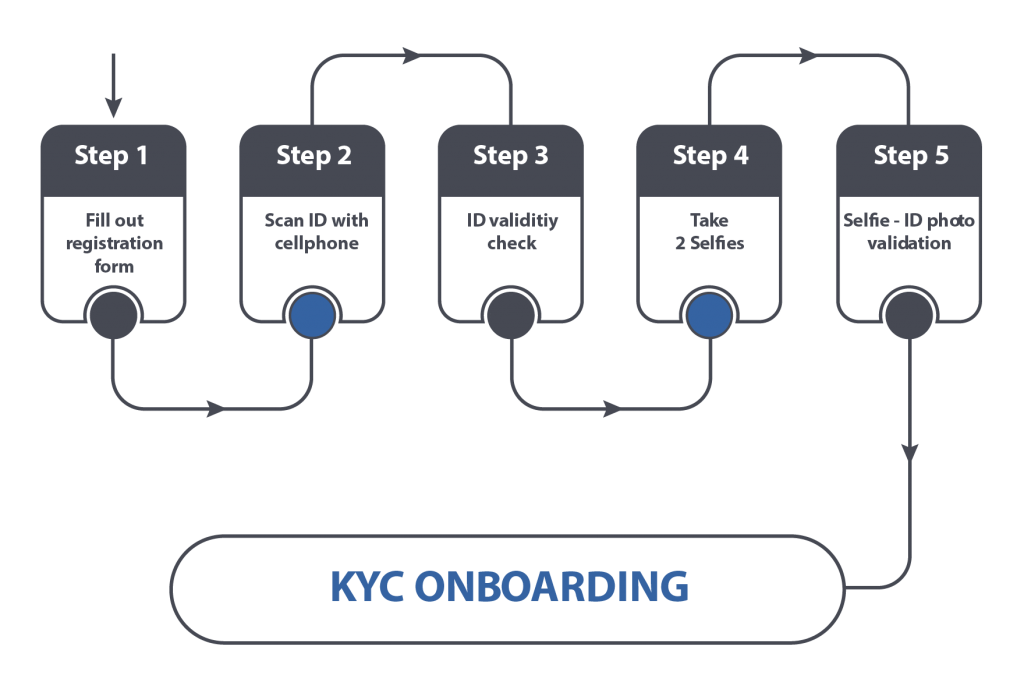 KYC with Biometrics for Onboarding and Identity Verification