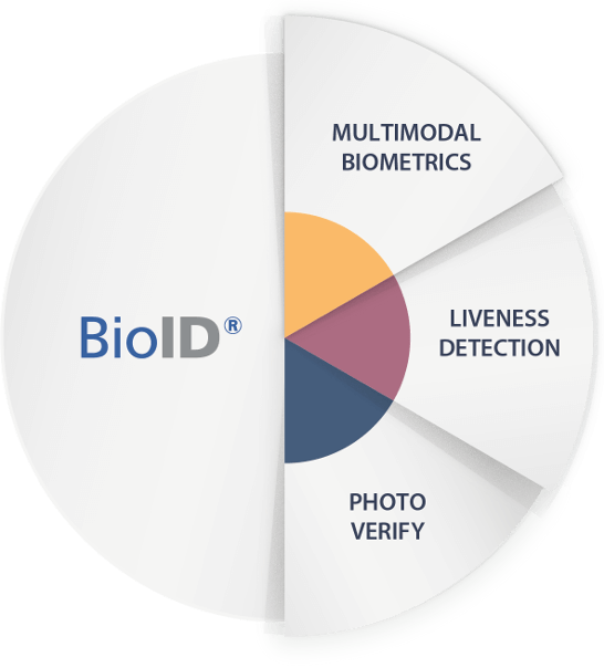 Biometric authentication with face recognition by BioID