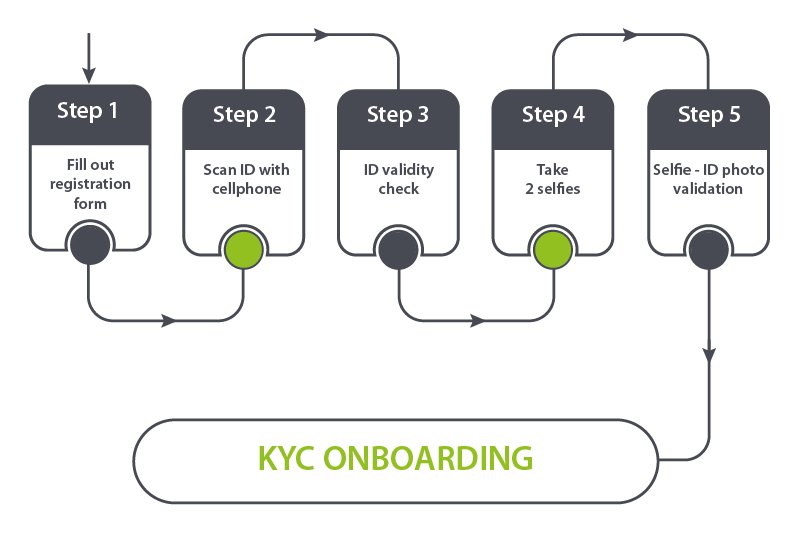 KYC onboarding with biometric authentication for identity validation